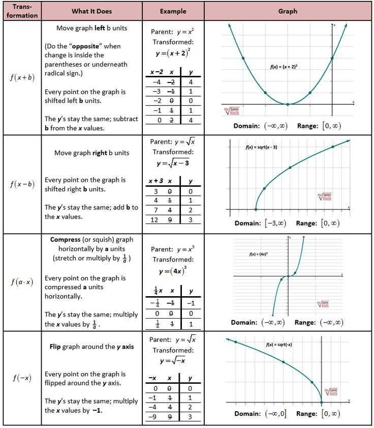 Transformations Worksheet Algebra 2 Also Worksheets 46 Re Mendations Transformations Worksheet Hi Res