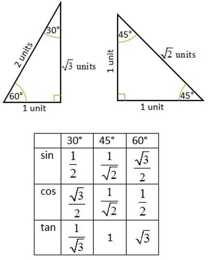 Trigonometry Worksheets with Answers Along with Trig Ratio Special Angles Math Help Pinterest