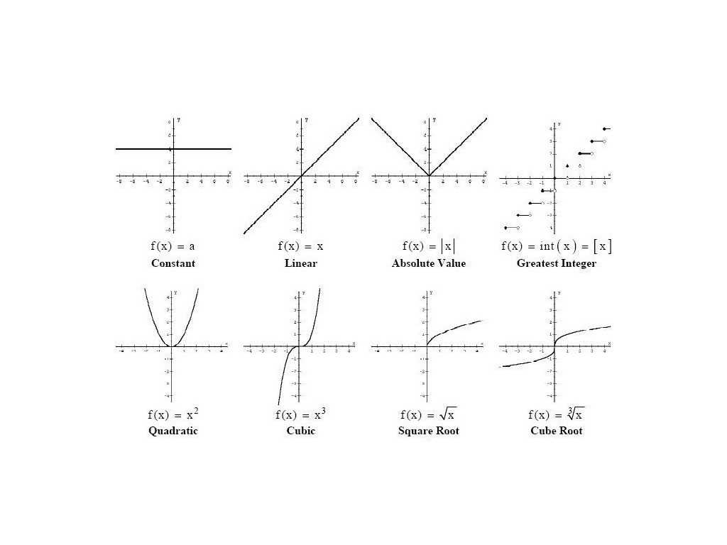 Understanding Graphing Worksheet with Free Worksheets Ampquot Cooking Merit Badge Worksheet Answers Fr