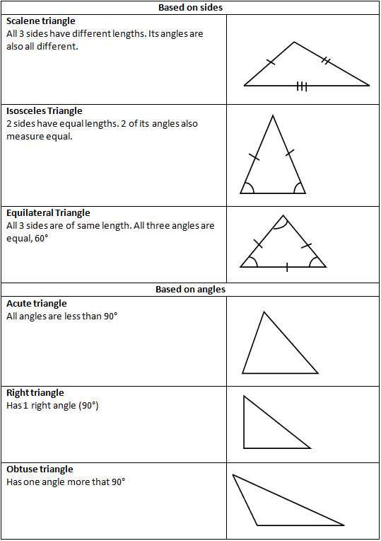 3rd Grade Geometry Worksheets and Lorimills Identifying Triangles