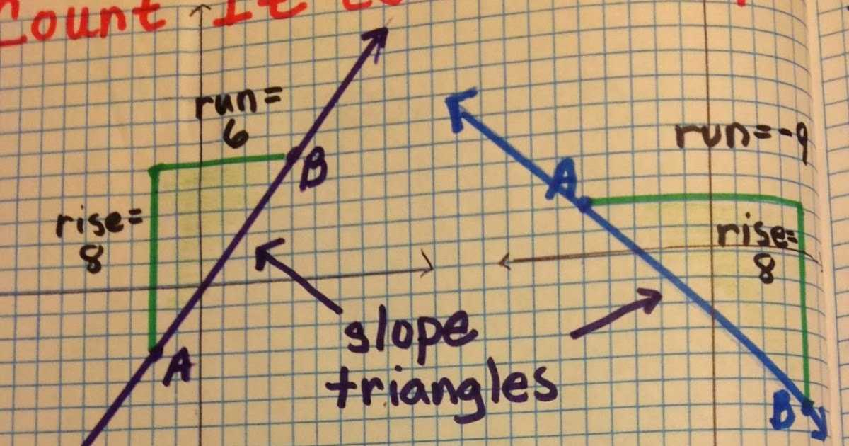 Algebra 1 Slope Worksheet Also Equation Freak Slope Triangles
