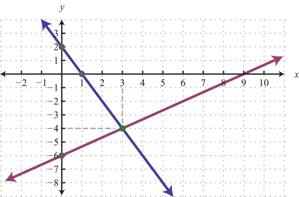 Algebra 1 Slope Worksheet and solving Linear Systems by Graphing