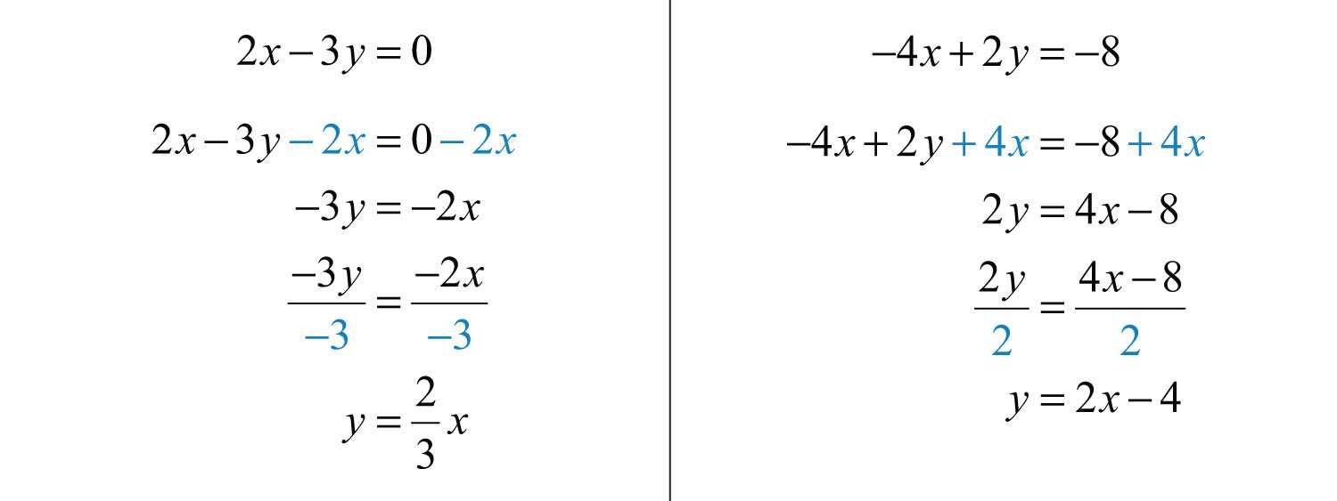 Algebra 1 Slope Worksheet or solving Linear Systems by Graphing