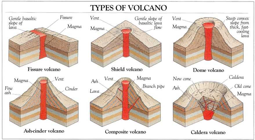 Area Of Composite Figures Worksheet Answers with Volcanoes List El Chichon Wikiversity