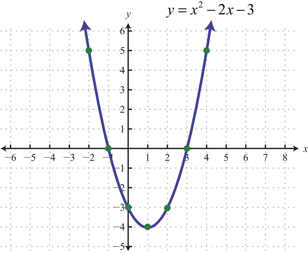 Graphing Quadratic Functions Worksheet Answers Algebra 1 with Graphing Parabolas
