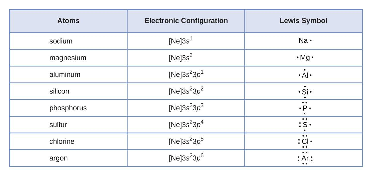 Naming Ionic Compounds Worksheet One Also 7 3 Lewis Symbols and Structures Chemistry Libretexts