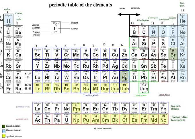 Physical and Chemical Properties and Changes Worksheet Answer Key or the Periodic Table