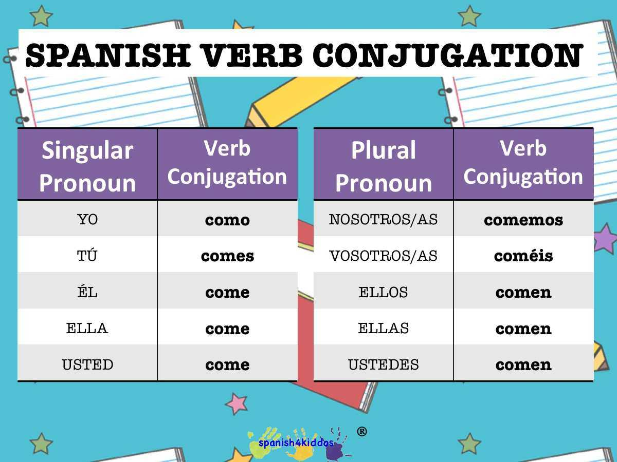 Pronoun Worksheets 3rd Grade or Spanish Lesson How to Conjugate Spanish Regular Verbs