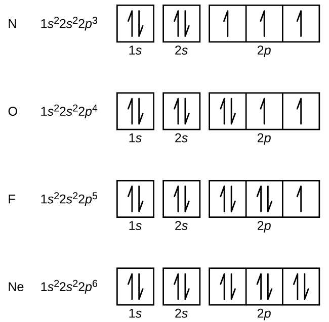 Quantum Numbers Practice Worksheet as Well as 6 4 Electronic Structure Of atoms Electron Configurations