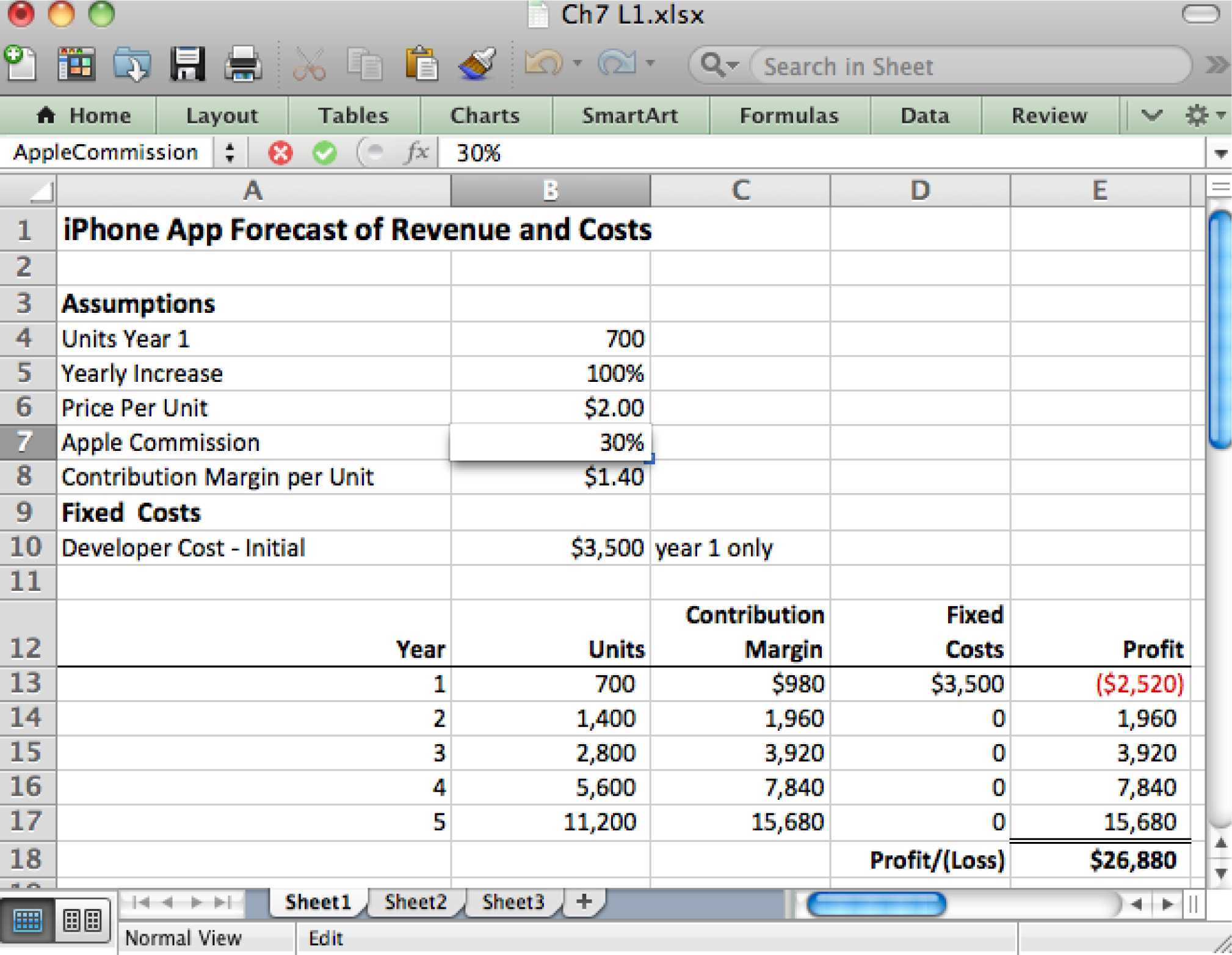 Rental Property Worksheet with Spreadsheets to Estimate Costs