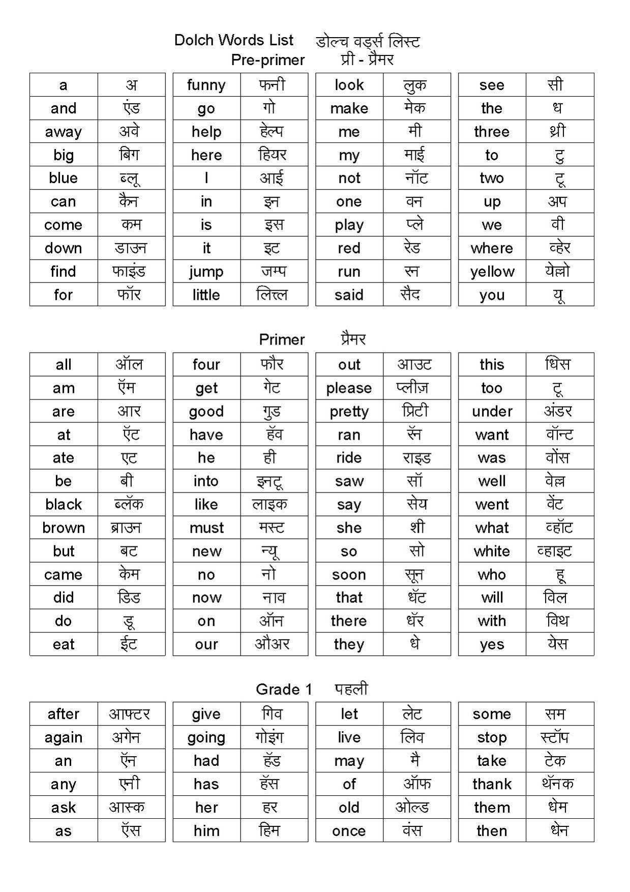Spelling Worksheets for Grade 1 or File Dolch Words List In Hindi Pdf Wikimedia Mons