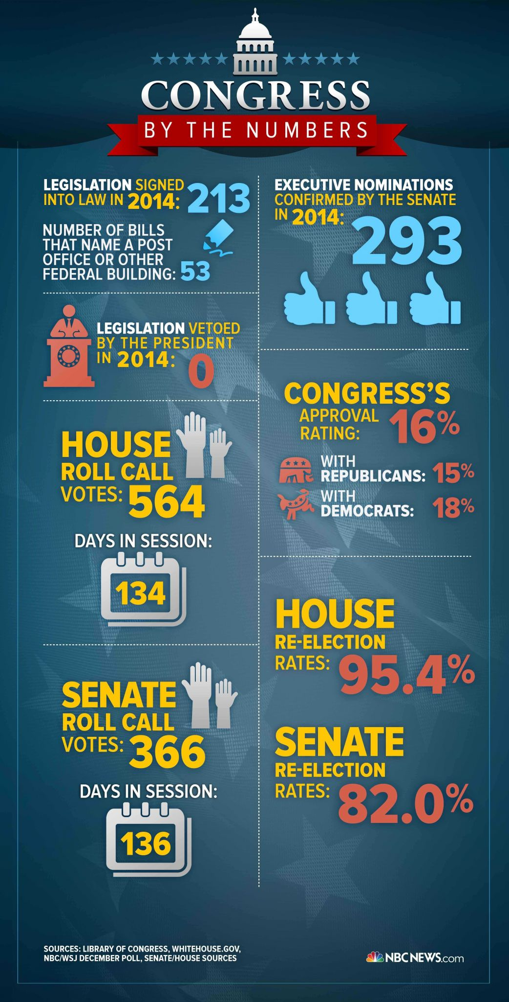 Weaknesses Of the Articles Of Confederation Worksheet or Infographic Congress by the Numbers In 2014