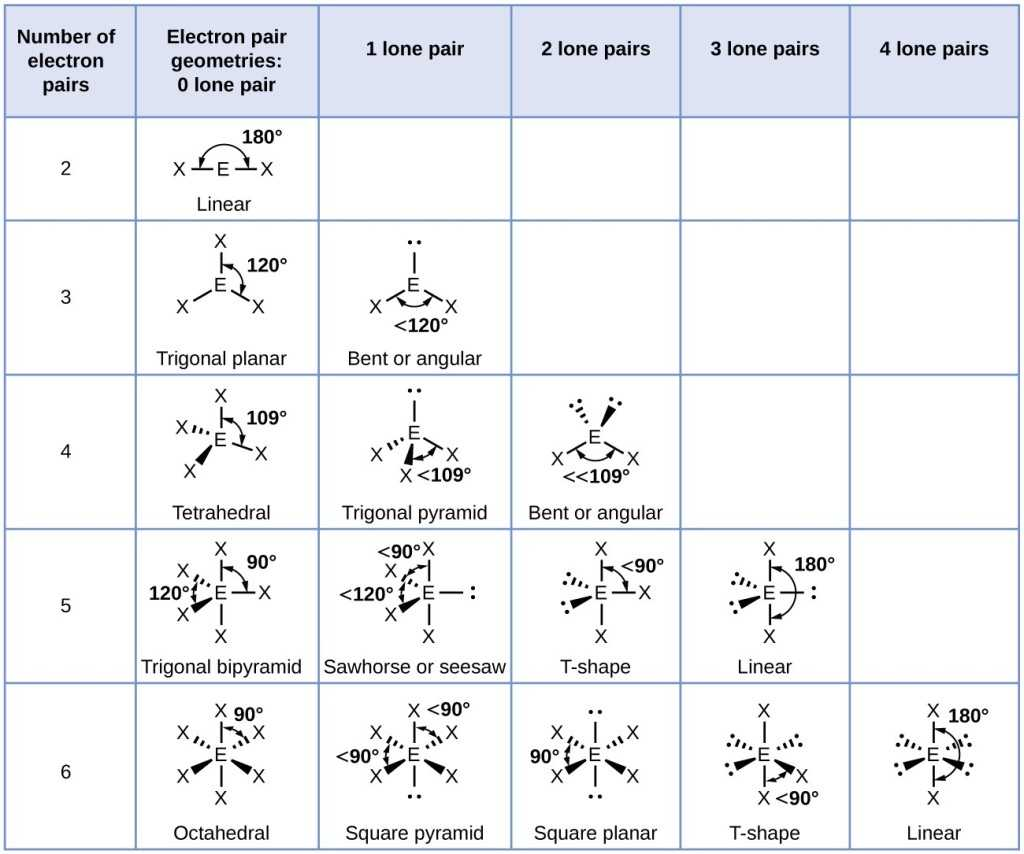 Worksheet Chemical Bonding Ionic and Covalent as Well as Molecular Structure and Polarity