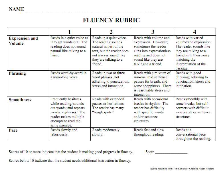 Year 1 Reading Comprehension Worksheets Free and Tracking My Fluency Growth Hello Literacy Blog