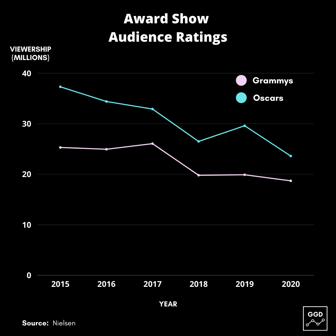Award Show Audience Ratings Data Visual