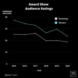 Award Show Audience Ratings Data Visual