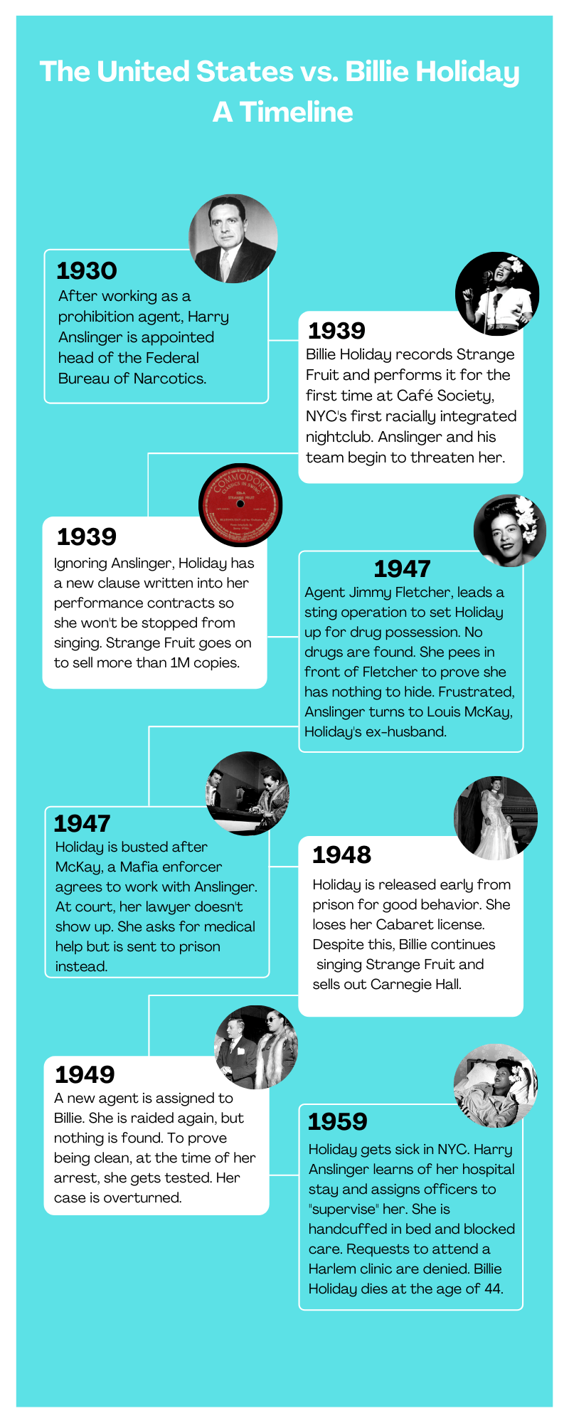 Billie Holiday Timeline