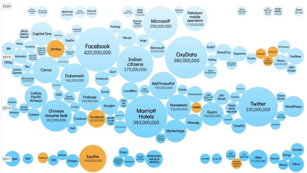 Digitální stopa - to jsou desítky, stovky až tisíce vašich přihlášení