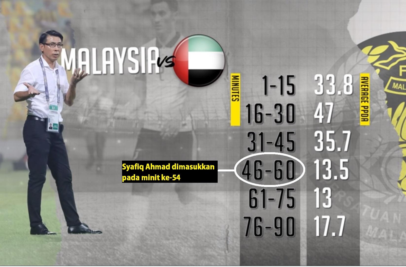 Malaysia UAE statistik PPDA Mat Stats