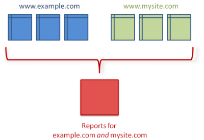 cross-domain tracking Google analytics