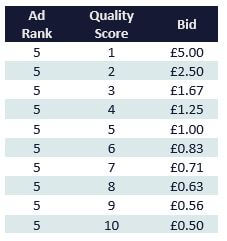 2. Bid Calculation - PPC - Quality score
