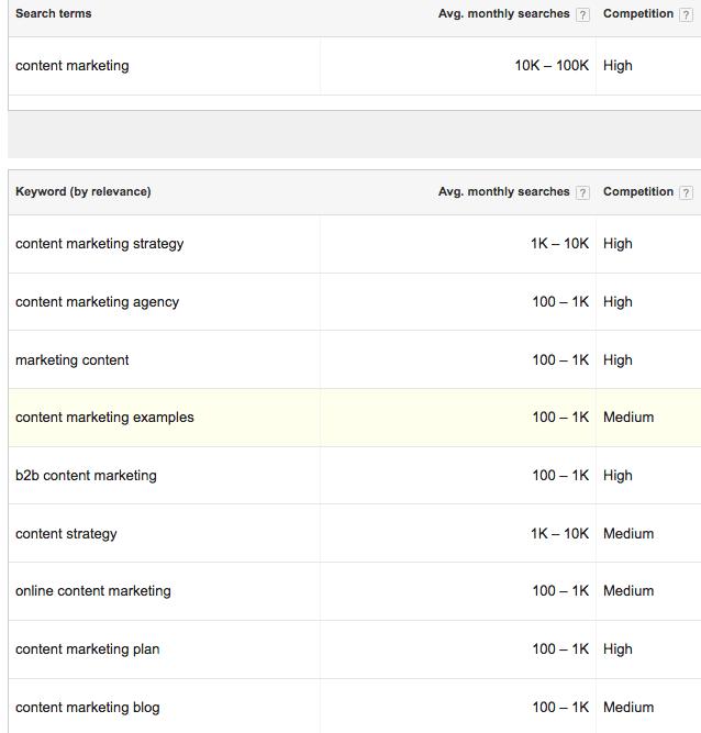 Alat Gratis Google untuk Content Marketing - google adwords keyword planner
