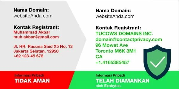 review exabytes indonesia - domain whois protection