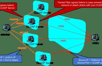CLDAP Reflection Attacks