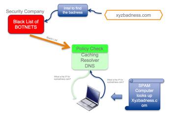 Basics of RPZ