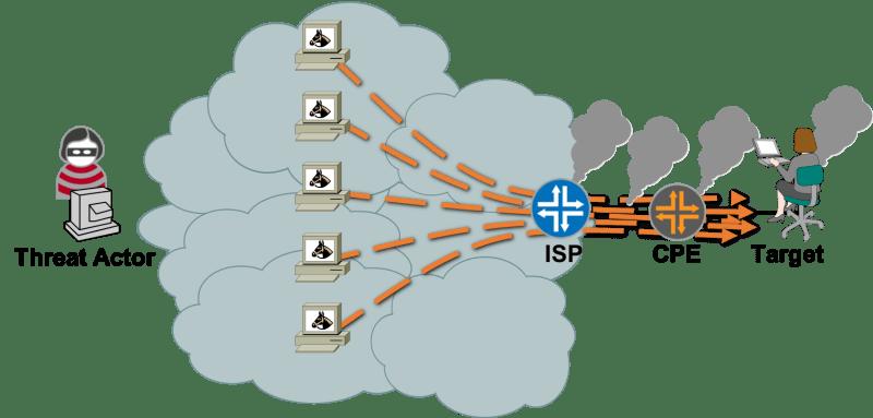 """Understanding """"DDOS"""""""