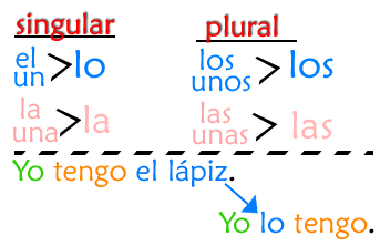 Realidades 2 Chapter 4A | World Languages A La Carte
