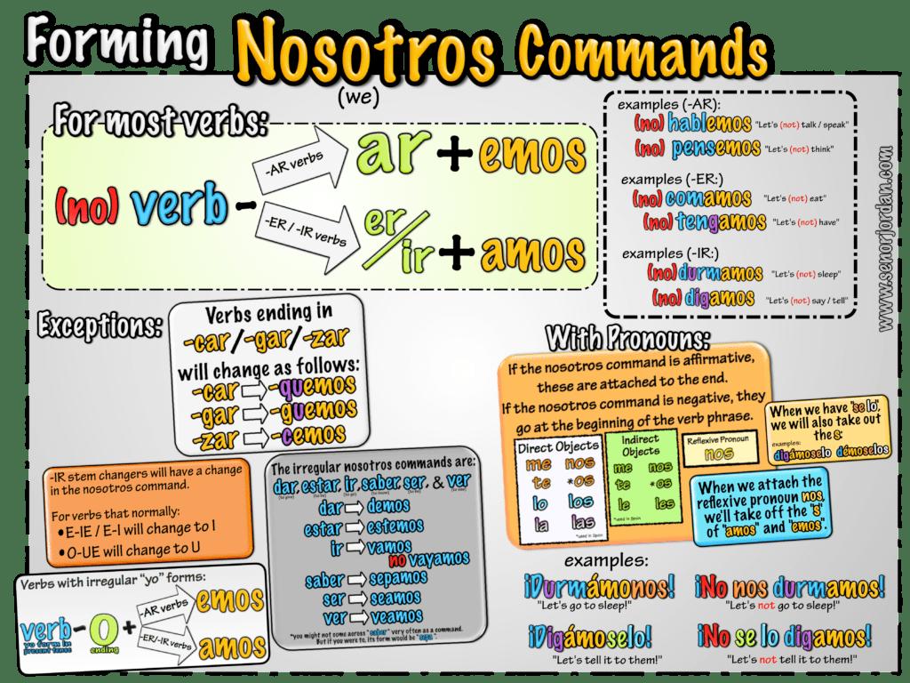 Senor Jordan S Spanish Videos Blog Archive 03 Nosotros Commands