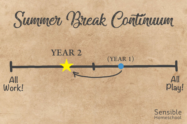 """Summer Break Continuum with yellow star marking Year 2 towards """"all work"""" end"""