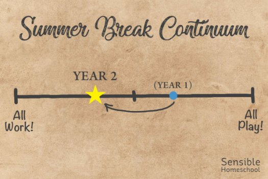 "Summer Break Continuum with yellow star marking Year 2 towards ""all work"" end"