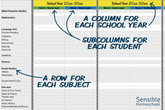 Master Course of Study spreadsheet with labels