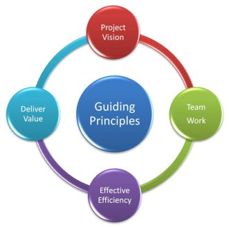 How to Apply ITIL 4 Guiding Principle