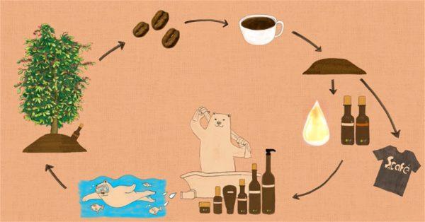uno shampoo con i fondi di caffè