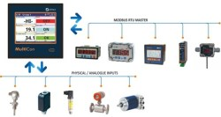 Multichannel universal sensor signal conditioning