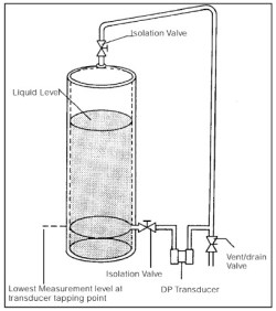 Measuring liquid level in a sealed tank with a differential pressure sensor