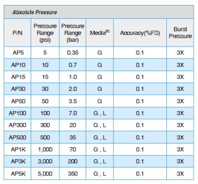 ADT672 Absolute Pressure Ranges