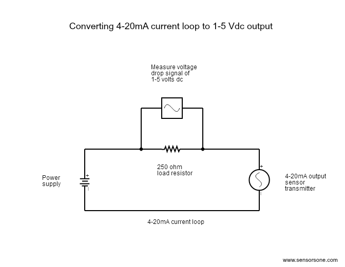 4 To 20 Ma Current Loop Output Signal  U2013 Sensorsone