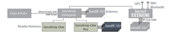 SensArray_One_System