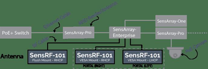 Daisy Chain (SensRF-101) V2