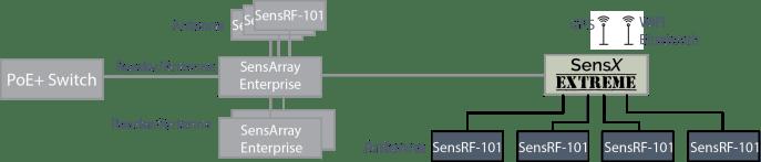 SensX Chain Diagram (SA-E)