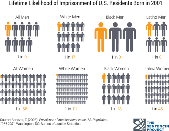 Incarceration Rate by Gender and Race