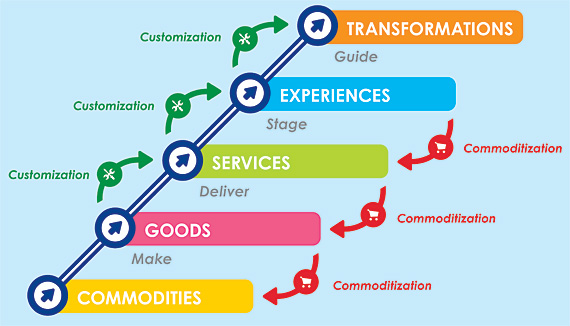 experiences transformation banking