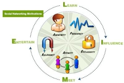 Modello_di_social_networking