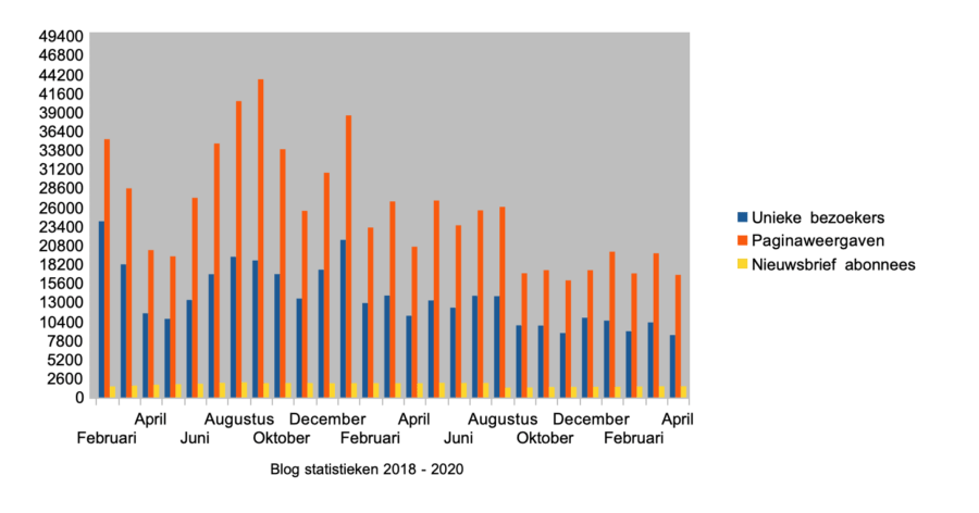 Hoe ik in april 1.624,18 euro (+ 185 euro aan barterdeals) verdiende met bloggen en werk als Virtual Assistant - Statistieken