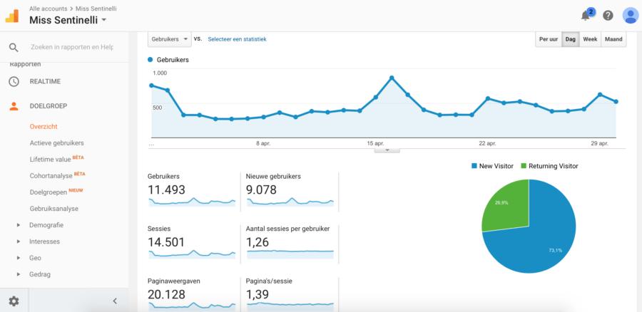 Hoe ik in april 1723,23 Euro verdiende met bloggen en werk als Virtual Assistant - Google Analytics