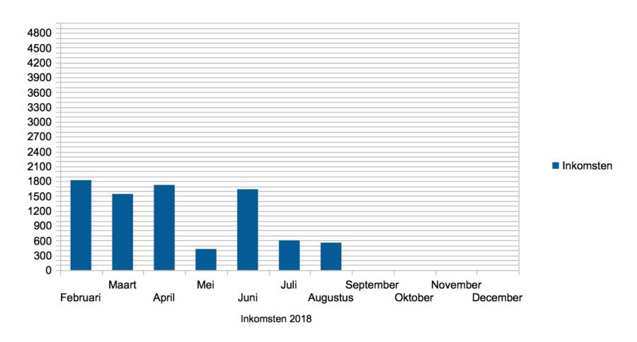 Hoe ik in augustus 555,74 Euro verdiende (+ 147,35 Euro aan barterdeals) met bloggen en werk als Virtual Assistant